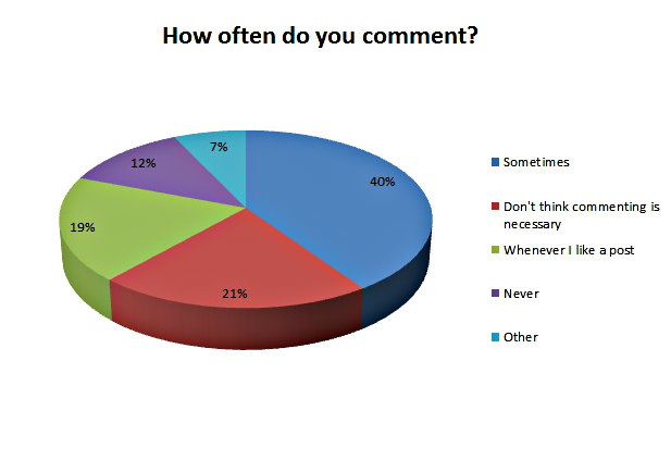 What You Said   Blog Survey Results