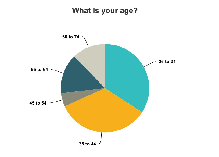 New Look & Survey Results